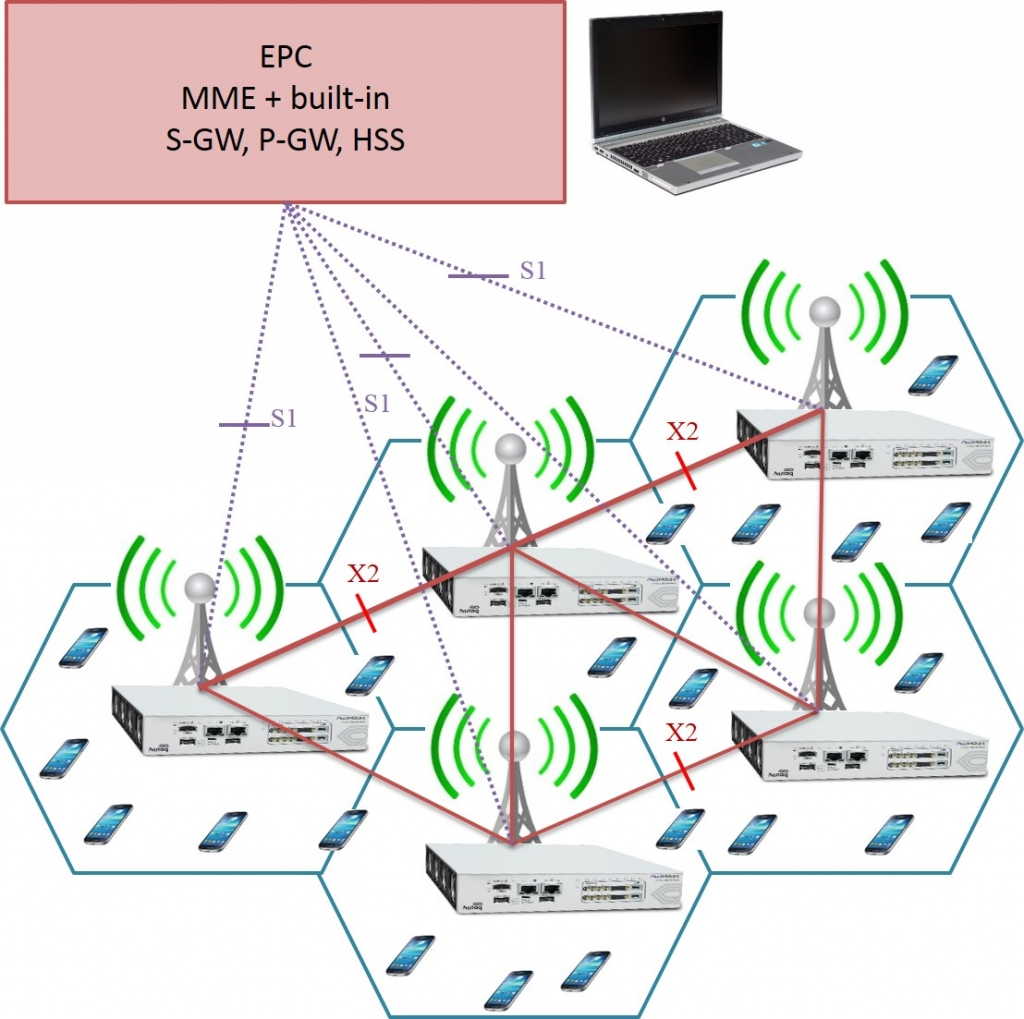 PicoLTE-based large LTE network