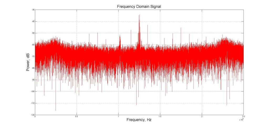 Fig. 6 - Frequency-Domain signal.
