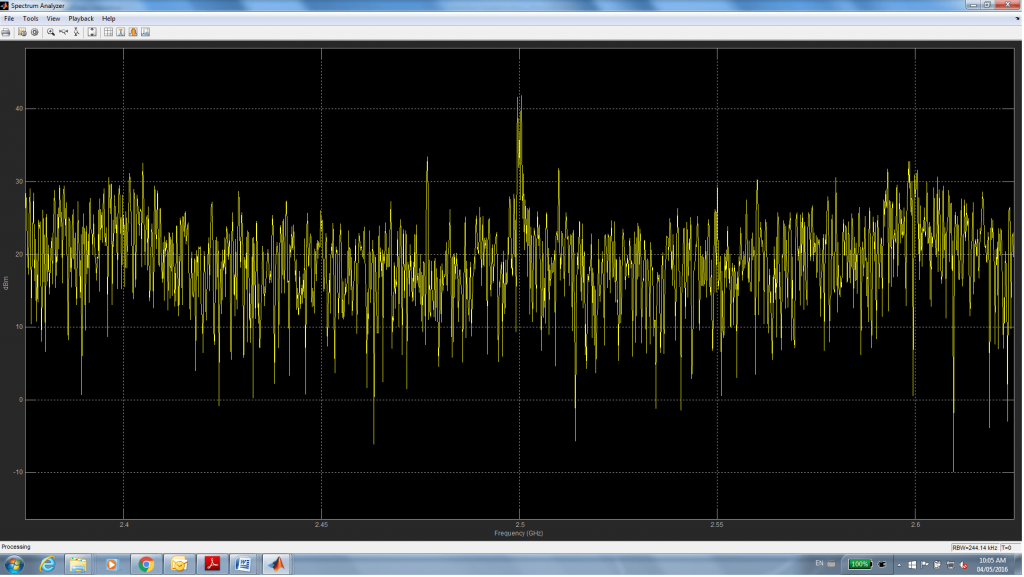 Fig.7 - Output of dsp.SpectrumAnalyzer